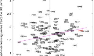 Regen in lente (maart-mei) gecorrigeerd voor de trend als functie van de relatieve Niño3.4 index in de winter ervoor. De paarse lijn geeft de beste lineaire fit weer. Het voorjaar van 2016 is rood aangegeven.