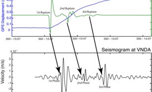 Figuur 2: Cryo-seismische activiteit van de Whillans ijsvlakte op Antarctica. De trillingen door een plotselinge beweging van in totaal 0.5 meter zijn meetbaar als zowel nabij de bron als op 1000 km afstand.
