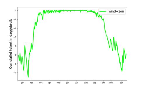 Figuur 2: Het grootste opgetreden cumulatieve tekort in elektriciteitsproductie voor het scenario wind+zon, per kalenderdag.  Het tekort is uitgedrukt in daggebruik. ©KNMI
