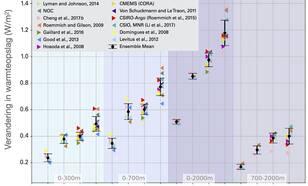 Tempo van toename warmteopslag oceaan