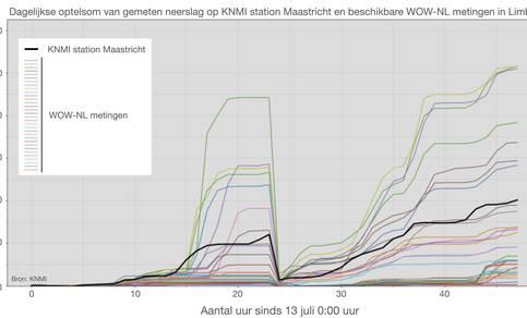 Tijdseries van neerslag op 13 en 14 juli in Zuid-Limburg