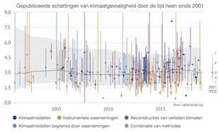 Gepubliceerde schattingen van klimaatgevoeligheid