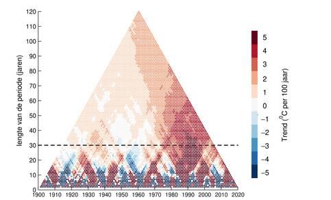 grafiek met trend in de jaargemiddelde temperatuur in De Bilt voor alle mogelijke perioden tussen 1901 en 2020
