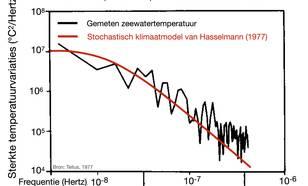 Spectrum van zeetemperatuurvariaties