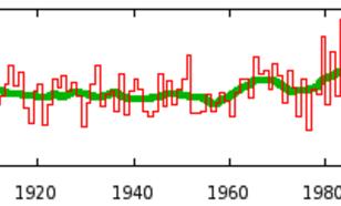 Figuur 6: verloop van de neerslag, in mm, gemiddeld over Nederland in het voorjaar (Bron: KNMI)