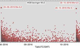De bevingen in Italië met een magnitude groter dan 2, gemeten tussen 24 augustus 2016 en 4 november 2016. 4439 bevingen in totaal. ©KNMI