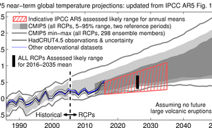Voorspelling van de klimaatverandering 2016-2035 uit hoofdstuk 11 van het vijfde IPCC rapport met waarnemingen tot 2016. Bron: Climate Lab Book.