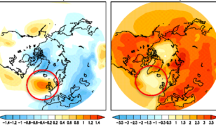 """Figuur 3: Berekende luchtdruk (links) en temperatuur (rechts) verandering voor de zomer aan het eind van deze eeuw door stijgende broeikasgasconcentraties. De rode cirkel geeft de ligging van de """"koude wervel"""" weer."""