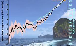 Figuur 3 Verandering in de hoeveelheid warmte in de oceanen op basis van temperatuurmetingen (zwart, rose arcering geeft onzekerheid weer) en de CO2 concentratie in de atmosfeer (blauw). Bron: eos.org.