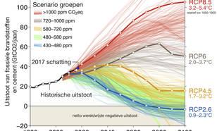 CO2-uitstoot volgens de RCP scenario's vergeleken met de werkelijke uitstoot