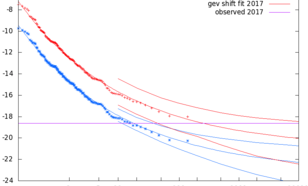 Figuur 3: Herhalingstijden van de koudste 2  weken van het jaar in 40–50N, 65–95W. Blauwe lijnen geven het klimaat van 1900 weer, rode lijnen het klimaat van nu. De waarnemingen zijn verschoven naar het klimaten van 1900 en van nu.