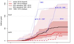 Figuur 3: Lopend Hellmanngetal (som van daggemiddelde temperaturen onder nul met weglating van het minteken). De laatste twee Elfstedentocht data (1986 en 1997) zijn ingetekend, alsmede de laatste koudegolf (2012).