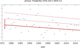 Figuur 3. Trend in de sterkste storm van de winter die lijkt op Friederike (dagelijks maximum van 3-uurlijkse wind, gemiddeld over het gebied van Friederike). De rode lijnen geven de beste fit aan met een afname van 16±8% (p~0.05).