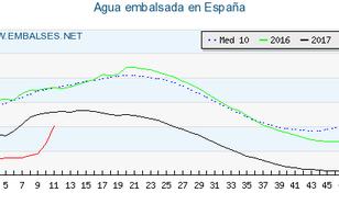 Grafiek met hoeveelheid zoetwatervoorraad in Spanje.