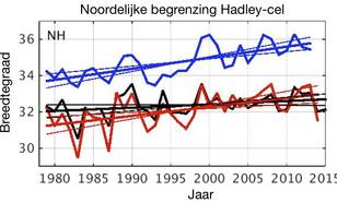 Grafiek van de waargenomen opschuiving van de Hadley cel.