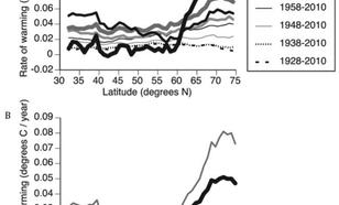 Opwarming van het noordelijk halfrond gemiddeld boven land, en de snelheid van de opwarming.