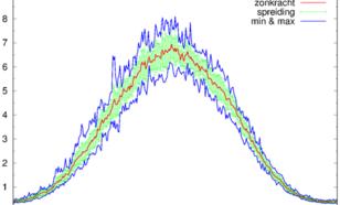 Figuur 3. De periode van half april tot begin september noemen we het zonkrachtseizoen. Dan kan de zonkracht in De Bilt boven de 4 uitkomen.