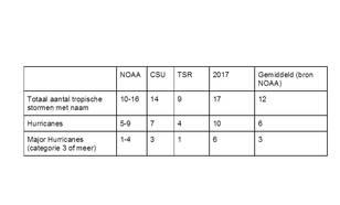 Tabel I: Verwachtingen voor het komende orkaanseizoen.