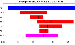 Figuur 3. Verandering sinds 1900 in de kans op 3 jaar achtereen droogte in de waarnemingen en vijf ensembles van klimaatmodellen. Gemiddeld komt dit uit op een factor drie toename, met een 95% onzekerheidsmarge van 1,5 tot 6.