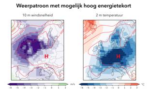 kaart met gemiddeld weerpatroon voor een 1-in-10 jaar groot verschil tussen energieproductie en -vraag. Contouren geven de luchtdruk aan het oppervlak weer [hPa], kleuren de afwijking van de normale windsnelheid [m/s] en temperatuur [˚C].