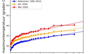 Figuur 3: Terugkeertijden van de jaarmaximum temperatuur in De Bilt in het huidige klimaat (1981-2010) en  rond 2050 volgens de KNMI'14 GH en WH scenario's.