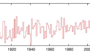 grafiek met jaarmaximum van de minimumtemperatuur in De Bilt, gehomogeniseerde data 1901-2018