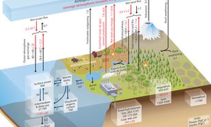 Bronnen van de CO2 uitstoot waaronder vulkanen en fossiele brandstoffen