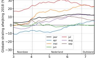 Grafiek van afwijking van globale straling van West- naar Oost-Nederland voor het gehele jaar 2018 en voor de zes maanden met de hoogste instraling afzonderlijk t.o.v. 2005-2017.
