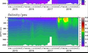 Grafiek van temperatuur en zoutgehalte langs het door een van de Nederlandse boeien afgelegde traject in de Zuidelijke Oceaan.