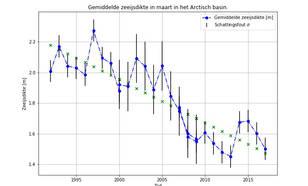 Grafiek van satellietwaarnemingen van de gemiddelde zee-ijsdikte in maart in het Arctisch basin gedurende de periode 1992-2017.