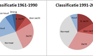 Vergelijking klassenverdeling winters volgens de Hellmann-classificatie voor de perioden 1961-1990 (30 jaar) en 1991-2019 (29 jaar), voor De Bilt.