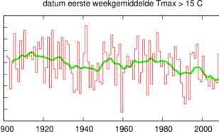 Tijdreeks van datum van de eerste week met gemiddelde maximumtemperatuur boven de 15 graden in De Bilt.