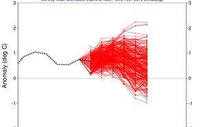 Grafiek van El Niño verwachting voor het huidige orkaanseizoen. El Niño waarden boven 0 zorgen vaak voor een gematigder orkaanseizoen.