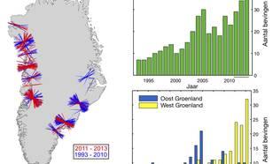 Figuur 3: Glaciale bevingen rondom Groenland in het tijdvak 1993-2013