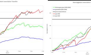 Grafiek van neerslagtekort KNMI stations Twenthe en Hoogeveen, in millimeter.