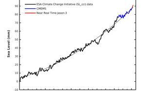 Tijdserie van de vanuit satellieten waargenomen wereldgemiddelde zeespiegel sinds 1993. De dunne zwarte lijn geeft de langjarige trend weer en laat duidelijk zien dat de zeespiegel steeds sneller stijgt.