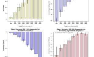 Resultaten uit figuur 1 en 2, maar dan per 500m. (linksboven) Aantal dagen in huidig klimaat. (rechtsboven) Relatieve verandering in aantal dagen. (linksonder) Gemiddelde temperatuur. (rechtsonder) Verandering in temperatuur.