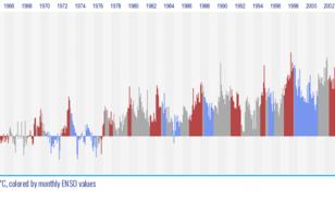 Figuur 3. Wereld maandgemiddelde temperatuurafwijking t.o.v. het 20e -eeuwse gemiddelde van die maand, in combinatie met aanwezigheid van El Niño of La Niña.