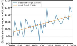 Tijdreeks van jaarlijkse hoeveelheid zonnestraling gemiddeld over vijf KNMI-meetstations (Eelde, De Kooy, De Bilt, Vlissingen, Maastricht) in de periode 1981-2019.