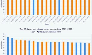 Figuur 3: Blauwheid van de hemel (in % van de Rayleighlimiet) voor de top 20 van alle dagen (boven) en de top 20 van alle voorjaarsdagen (maart/april; onder) in 2005–2020. De dagen in 2020 zijn door middel van blauwe kolommen weergegeven.
