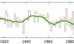 Gemiddelde aantal uren zon per dag in de lente (maart-mei) in De Bilt 1901–2019. bron: KNMI. De groene lijn geeft het 10-jaar lopend gemiddelde aan.