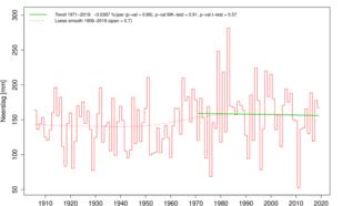 Tijdreeks van neerslag gemiddeld in Nederland in het voorjaar sinds 1906. ©KNMI