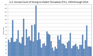 Figuur 3: Voorkomen van significante tornado's in de Verenigde Staten gedurende de laatste 60 jaar. Vooralsnog is er geen duidelijke trend zichtbaar. Bron: NOAA.