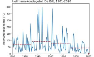 Tijdreeks van het Hellmann-koudegetal (som van alle etmaalgemiddelde temperaturen onder 0 °C, met weglating van het minteken).