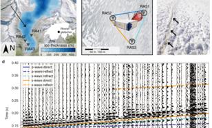 Figuur 3: Seismische metingen op de Rhônegletsjer met een Distributed Acoustic Sensing (DAS). Figuur (d) laat metingen en simulaties van een ijsbeving zien. Figuur samengesteld uit Walter et al., (2020)