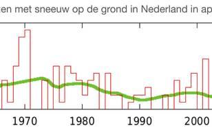 Aantal sneeuwdagen in Nederland