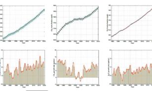 Toename broeikasgassen sinds 1985