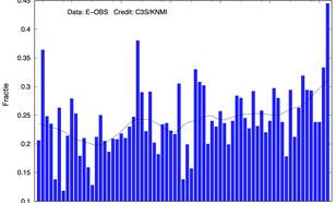 grafiek met Fractie van het oppervlak van Europa waar geen ijsdagen voorkomen, voor de winters in 1950-2020. De zwarte lijn geeft de langzame variatie in deze fractie en laat een oplopende beweging zien vanaf begin jaren 80