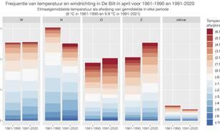 Verdeling van windrichting en temperatuur in De Bilt in April voor 2 30-jarige periodes