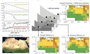 Klimaatsimulaties van een groene Sahara